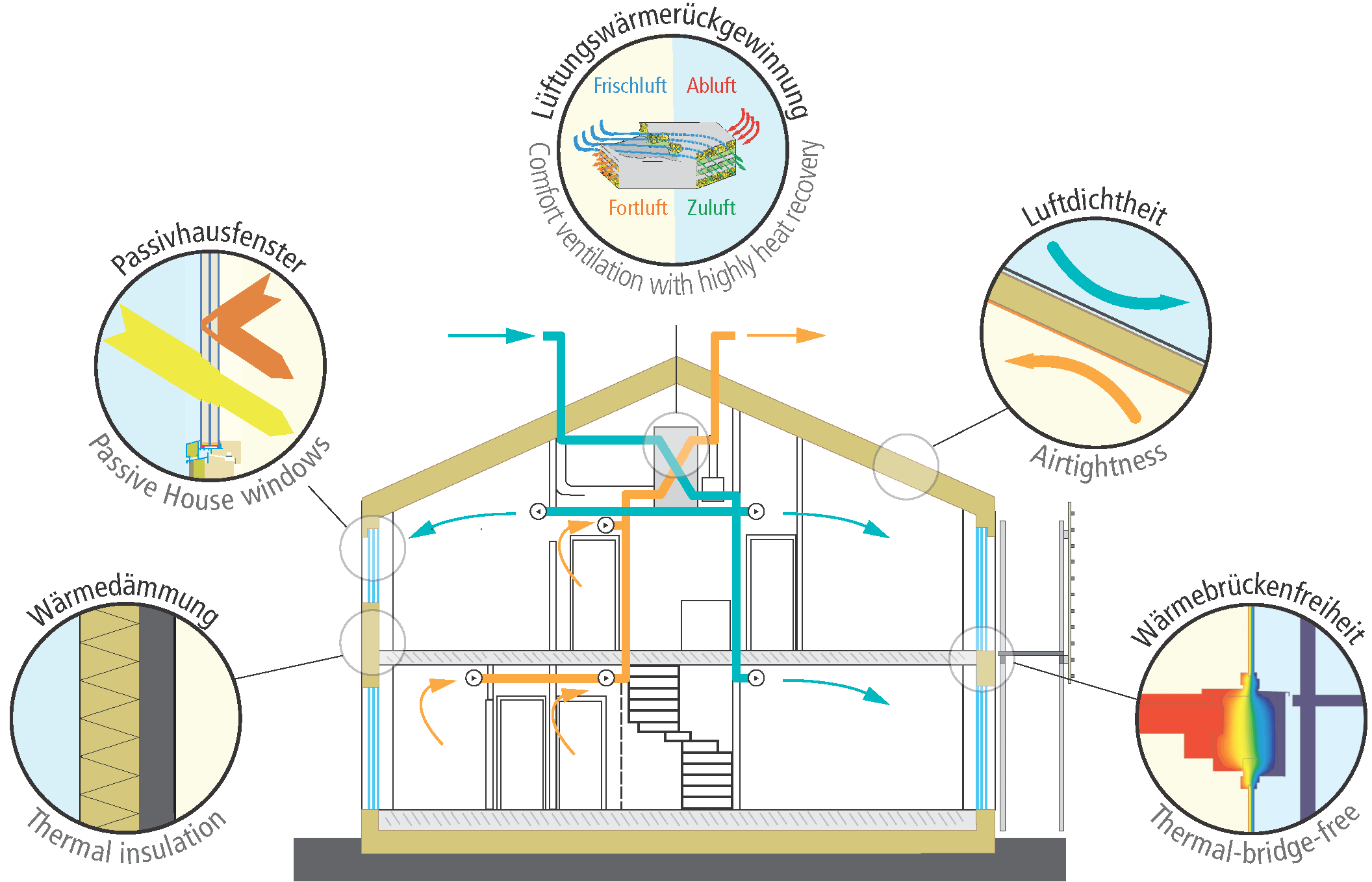 Diagram showing main components required to achieve the passive house EnerPHit retro-fit standard.